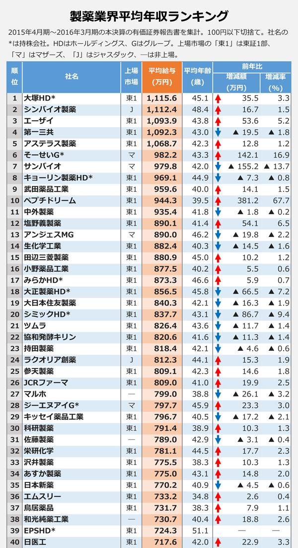 製薬業界平均年収ランキング1