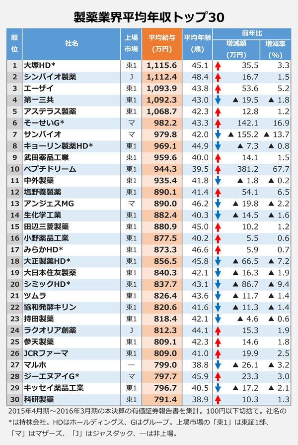 製薬業界平均年収トップ30