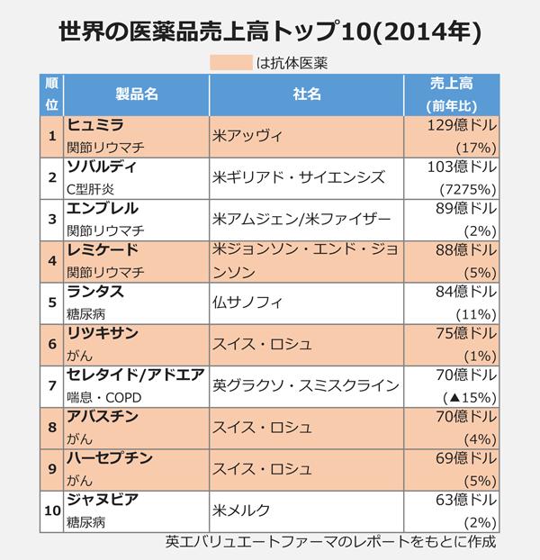 世界の医薬品売上高トップ10(2014年)