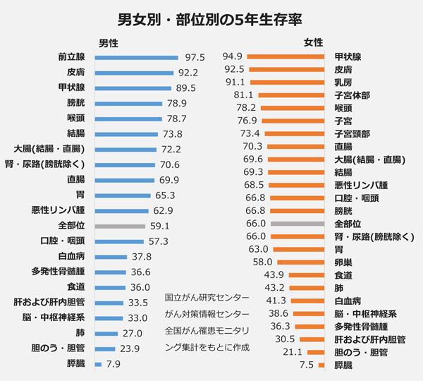 男女別・部位別の5年生存率(%)