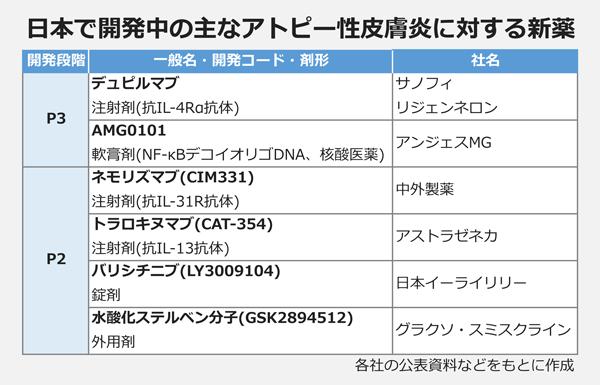 日本で開発中の主なアトピー性皮膚炎に対する新薬