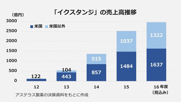 「イクスタンジ」の売上高推移