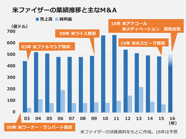 米ファイザーの業績推移と主なM&A