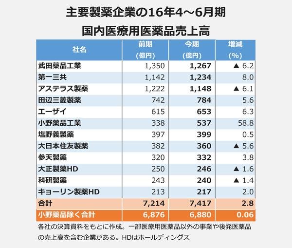主要製薬企業の16年4~6月期国内医療用医薬品売上高