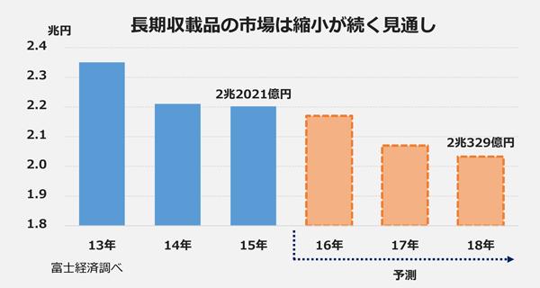 長期収載品の市場は縮小が続く見通し