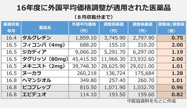 16年度に外国平均価格調整が適用された医薬品