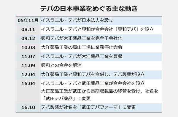 デバに日本事業をめぐる主な動き