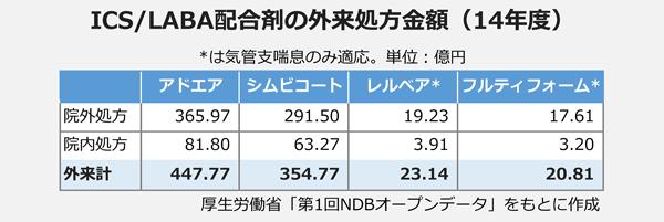 ICS/LABA配合剤の外来処方金額(14年度)