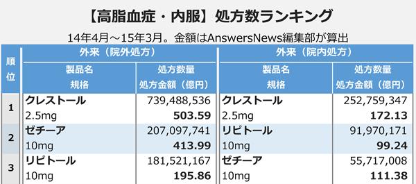 【高脂血症・内服】処方数ランキング
