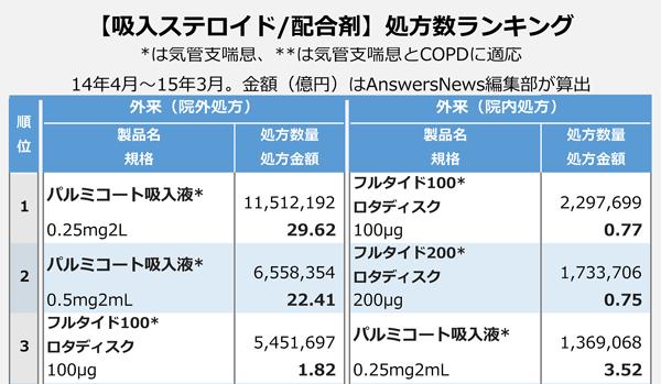 【吸入ステロイド/配合剤】処方数ランキング