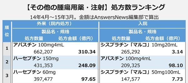 【その他の潰瘍用薬・注射】処方数ランキング