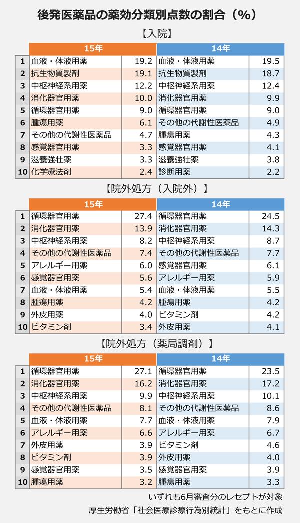 後発医薬品の薬効分類別点数の割合(%)
