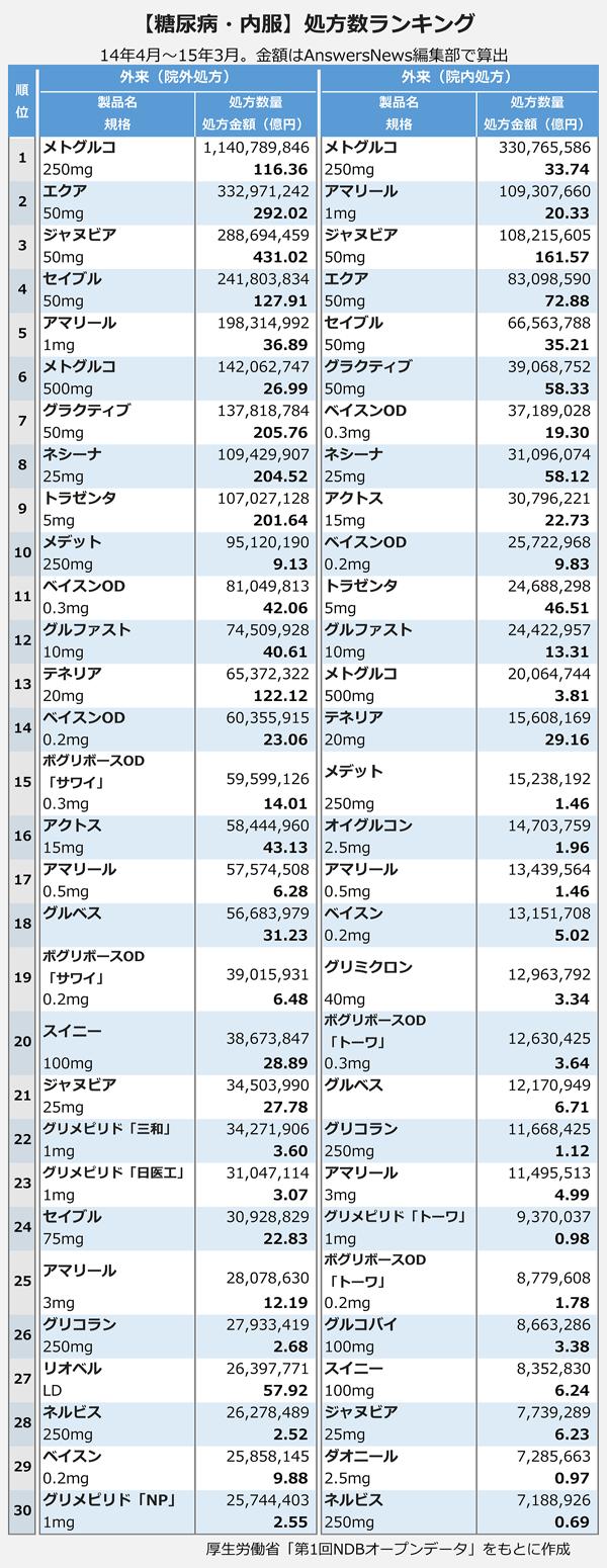 【糖尿病・内服】処方数ランキング