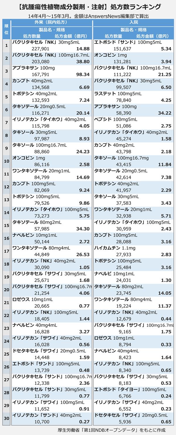 【抗腫瘍性植物成分製剤・注射】処方数ランキング