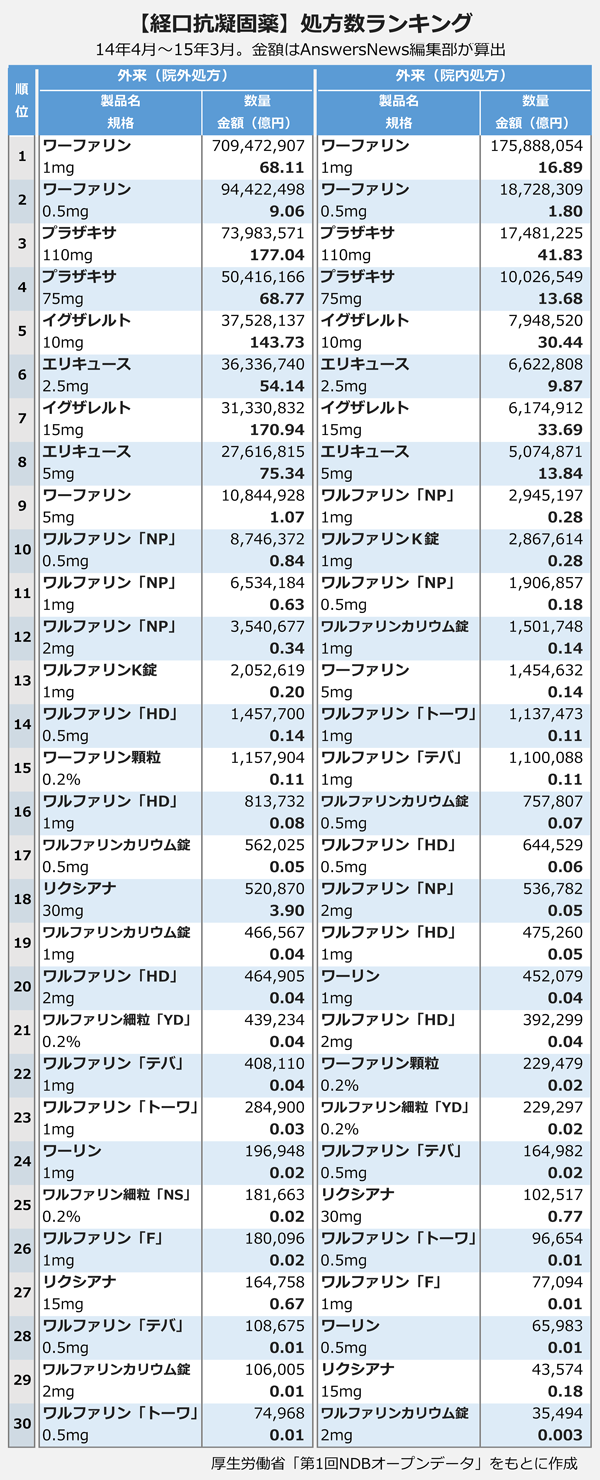 【経口抗凝固薬】処方数ランキング