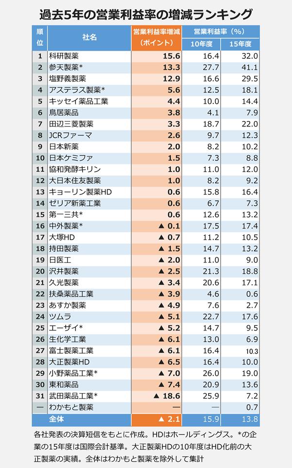 営業利益率増減ランキング