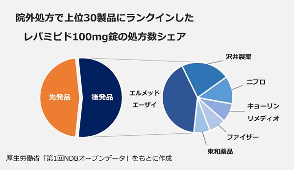 院外処方で上位30製品にランクインしたレバミピド100mg錠の処方数シェア