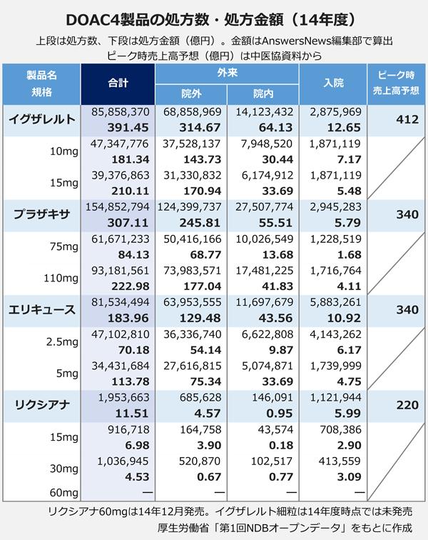 DOAC4製品の処方数・処方金額(14年度)