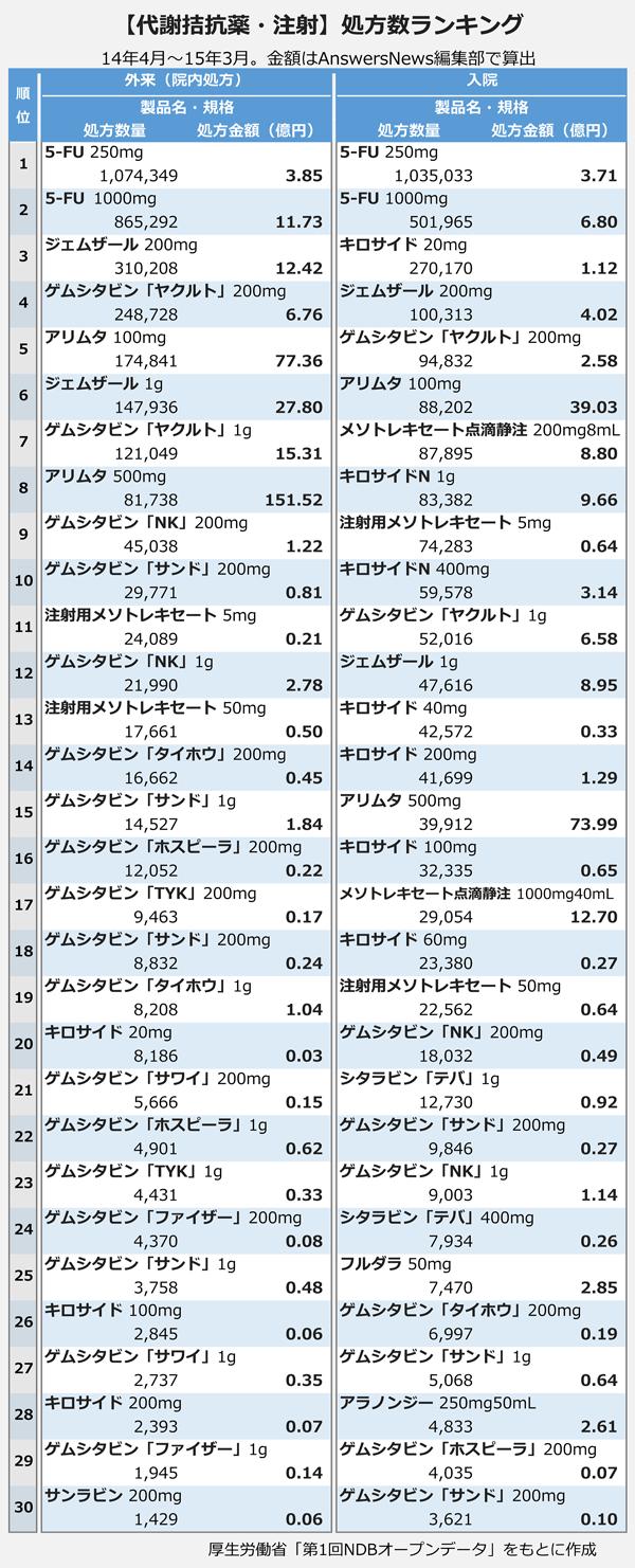 【代謝拮抗薬・注射】処方数ランキング