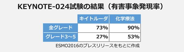 KEYNOTE-024試験の結果(有害事象)