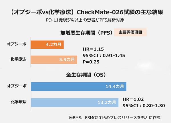 【オプジーボvs化学療法】 CheckMate-026試験の主な結果