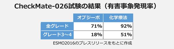 CheckMate-026試験の結果(有害事象)