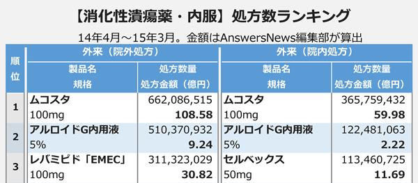 【消化性潰瘍薬・内服】処方数ランキング