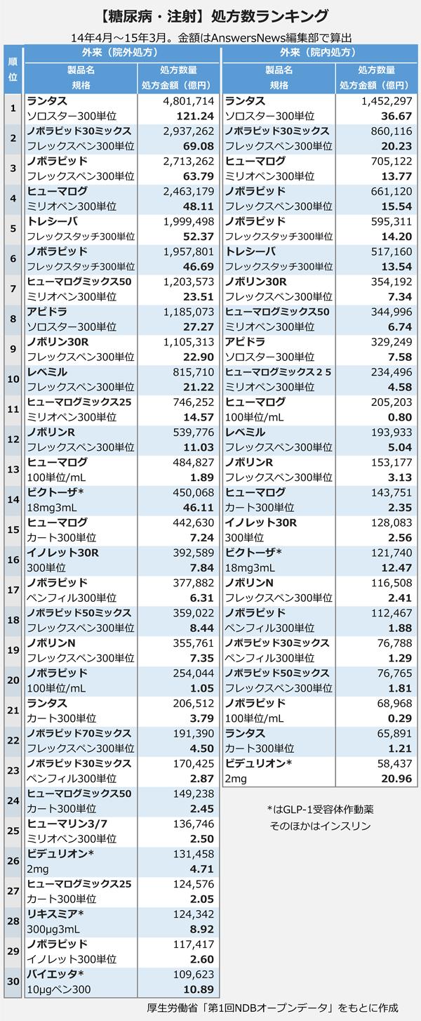 【糖尿病・注射】処方数ランキング