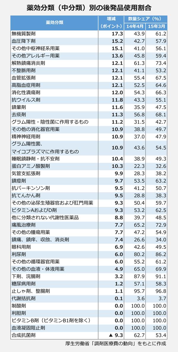 薬効分類(中分類)別の後発品使用割合