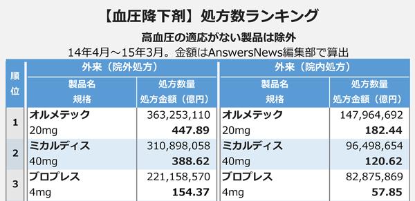 【血圧降下剤】処方数ランキング