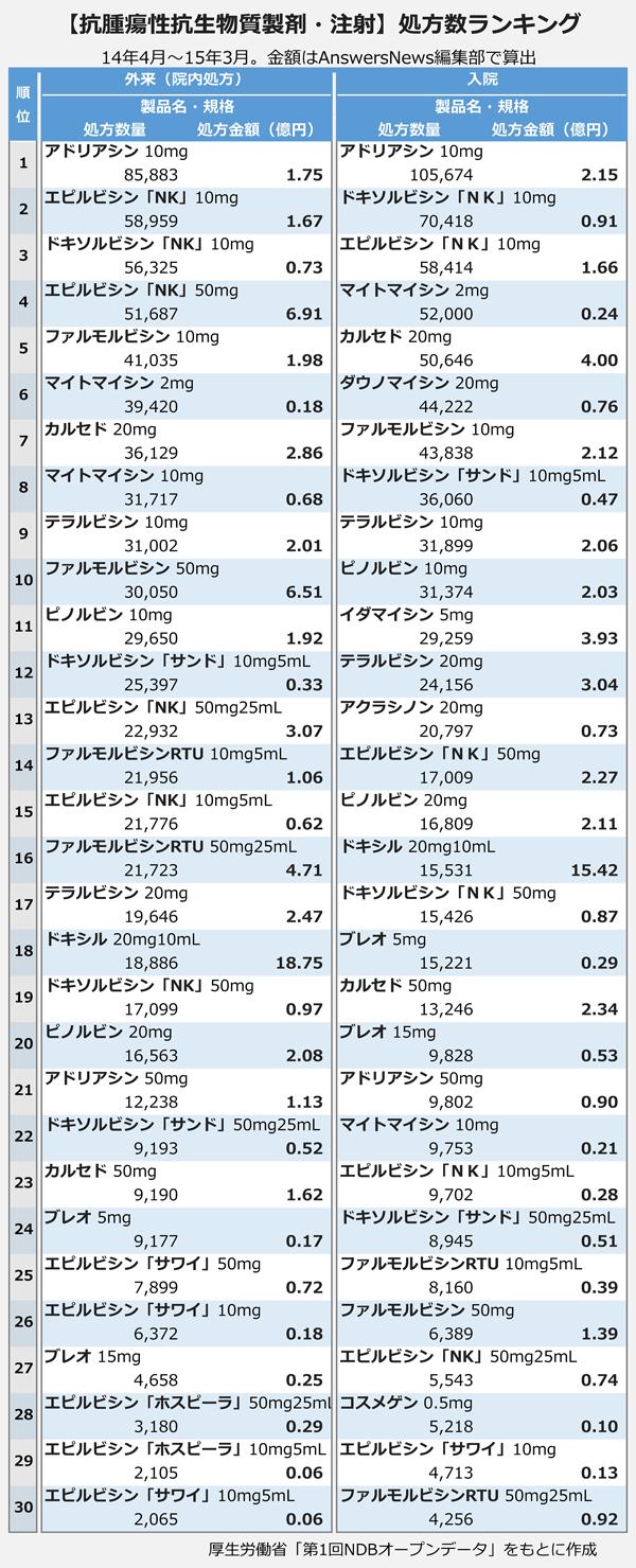 【抗腫瘍性抗生物質製剤・注射】処方数ランキング
