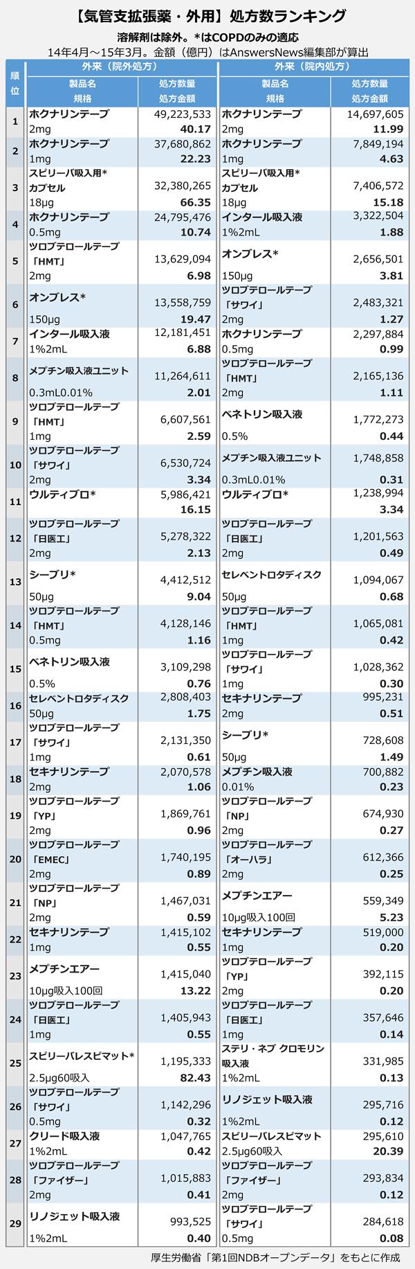 【気管支拡張薬・外用】処方数ランキング