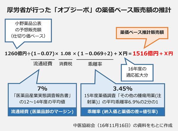 厚労省が行った「オプジーボ」の薬価ベース販売額の推計