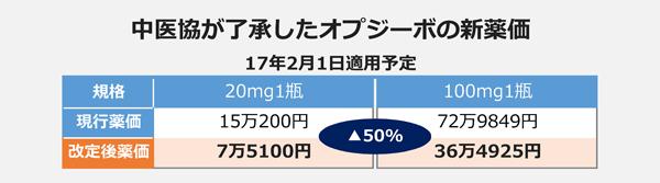 中医協が了承したオプジーボの新薬価