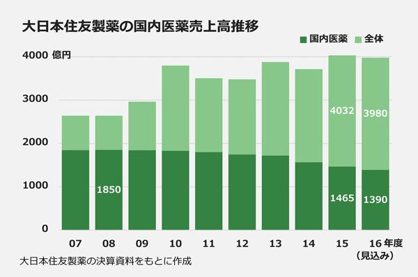 大日本住友製薬の国内医薬売上高推移