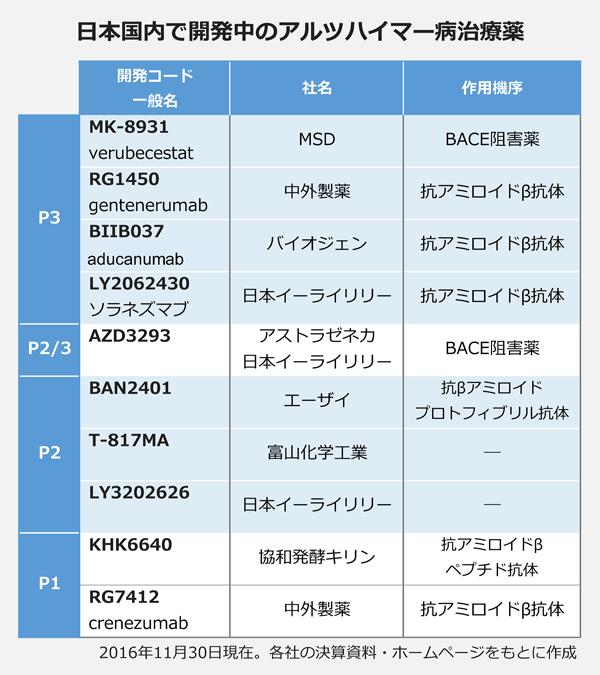 日本国内で開発中のアルツハイマー病治療薬