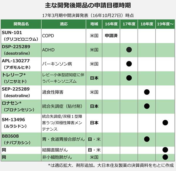主な開発後期品の申請目標時期
