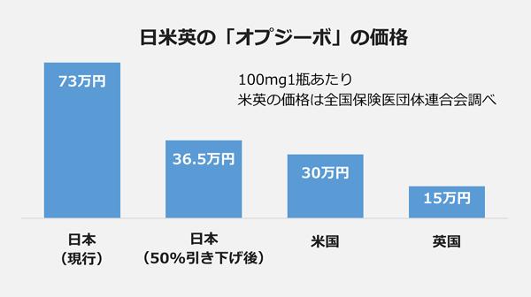 日米英の「オプジーボ」の価格