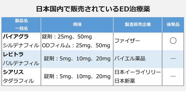 日本国内で販売されているED治療薬