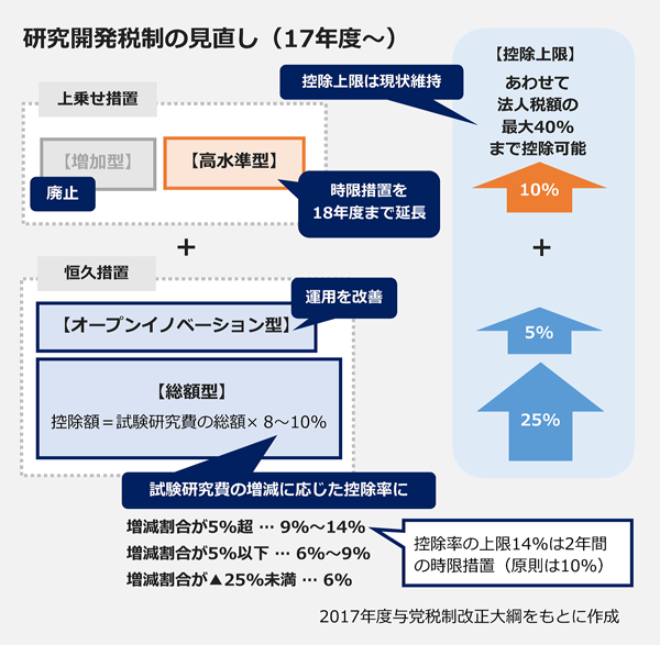 研究開発税制の見直し案(17年度~)