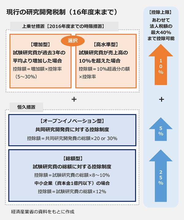 現行の研究開発税制