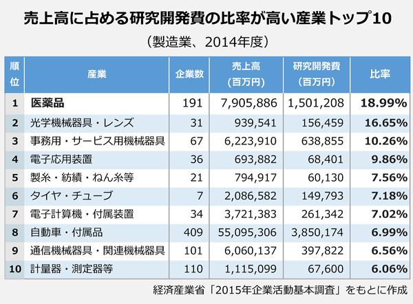 売上高に占める研究開発費の比率が高い産業トップ10(製造業)