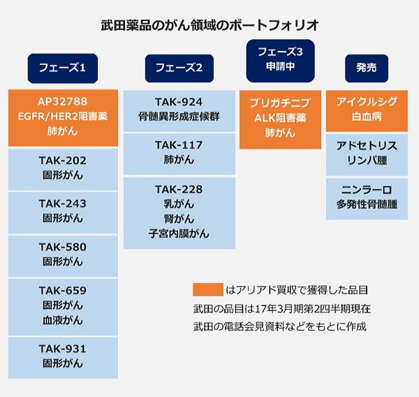 武田薬品のがん領域のポートフォリオ