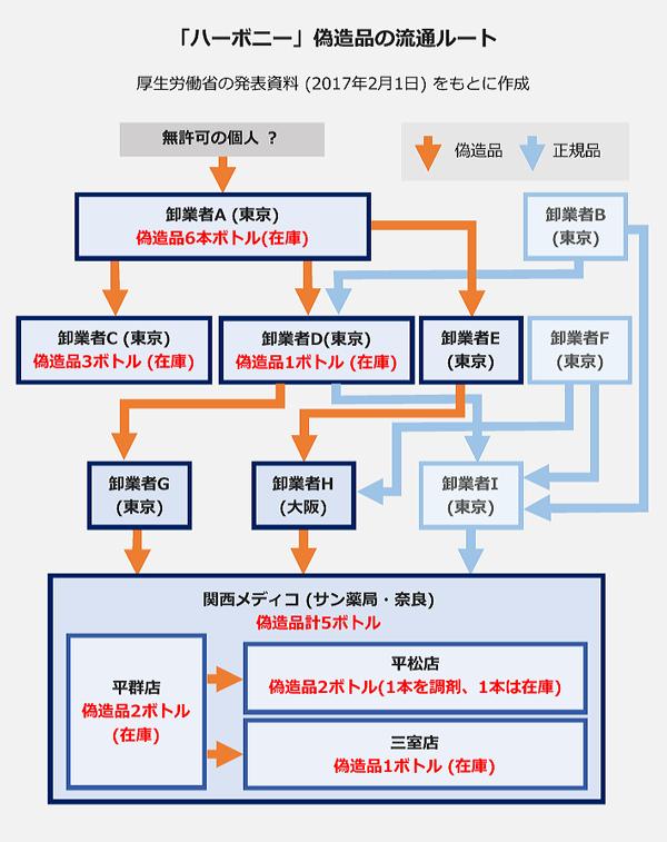 「ハーボニー」偽造品の流通ルート(厚生労働省の2月1日の発表資料をもとに作成)