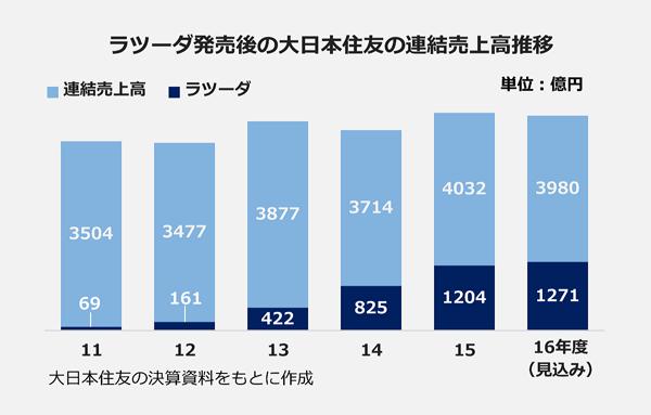 ラツーダ発売後の大日本住友の連結売上高推移 連結売上高 ラツーダ売上高 大日本住友の決算資料をもとに作成
