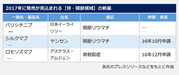2017年に発売が見込まれる【骨・関節領域】の新薬 バリシチニブ 日本イーライリリー 関節リウマチ シルクマブ ヤンセンファーマ 関節リウマチ ロモソズマブ アステラス・アムジェン・バイオファーマ 骨粗鬆症
