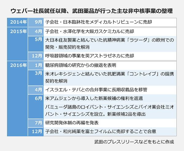 ウェバー社長就任以降、武田薬品が行った非中核事業の整理