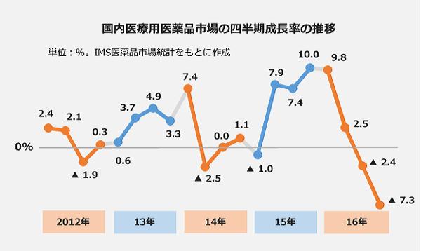 国内医療用医薬品市場の四半期成長率の推移