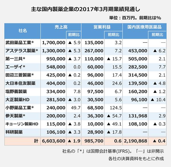 主な国内製薬企業の2017年3月期業績見通し