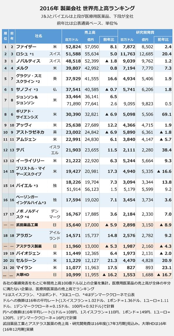 2016年 製薬会社 世界売上高ランキング